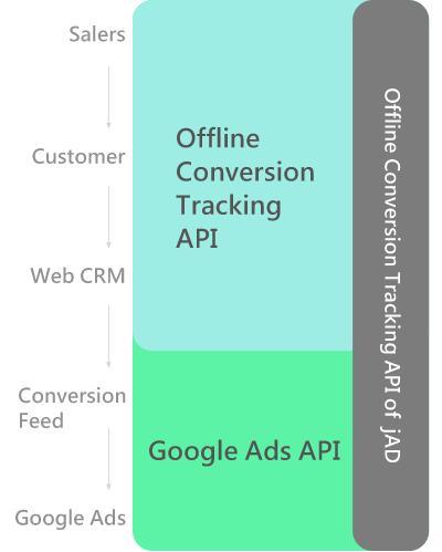 Offline Conversion Tracking API of jAD